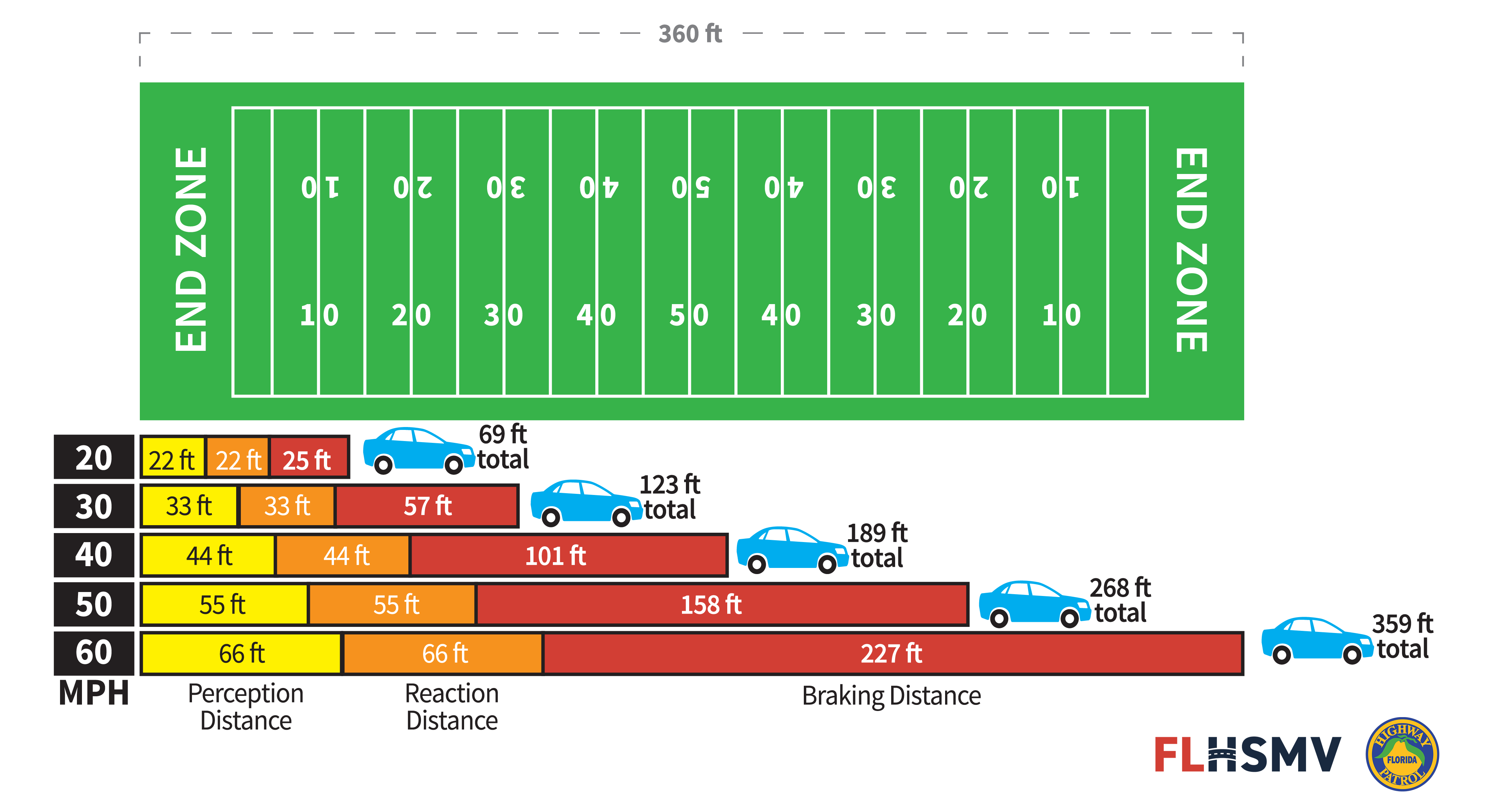 distracted driving football field image